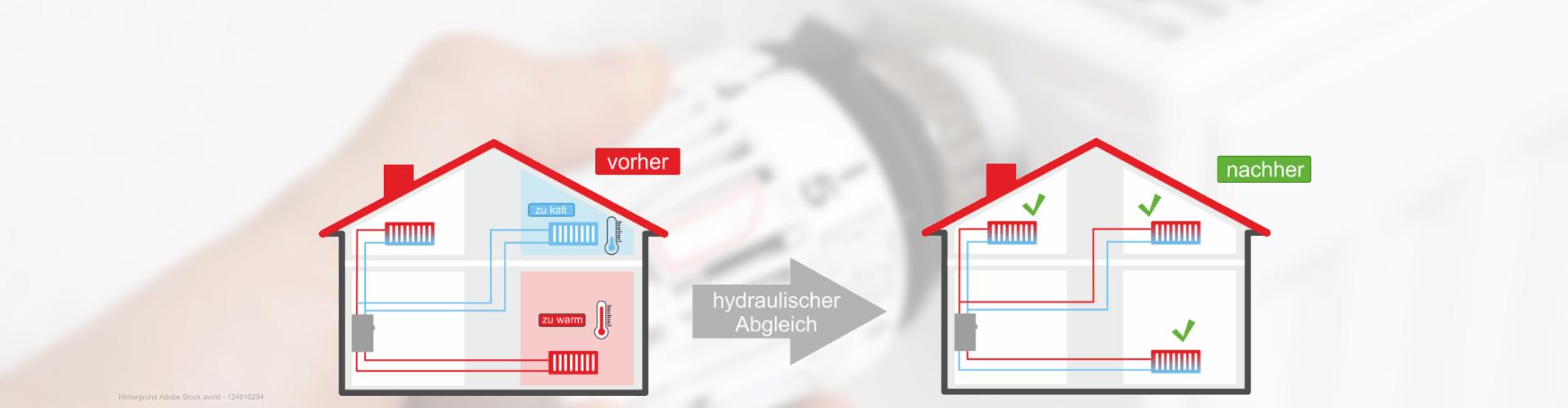 Grafische Darstellung einer Heizungsanlage vor und nach dem hydraulischen Abgleich.